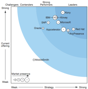 The Forrester Wave™: Mobile Infrastructure Services Q3 2015